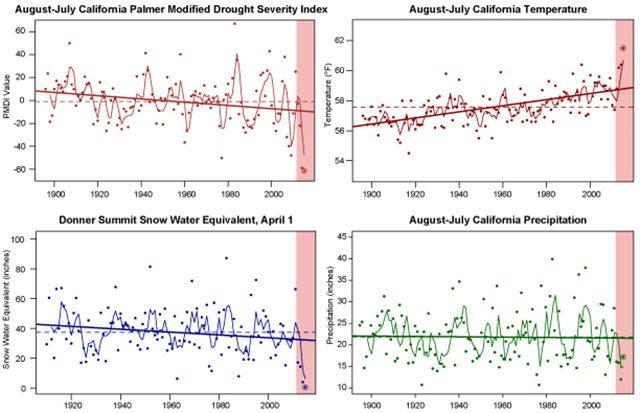 trends-in-california